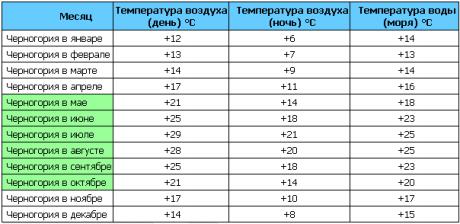 Температура в Черногории