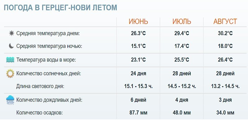 Погода в Герцег-Нови летом