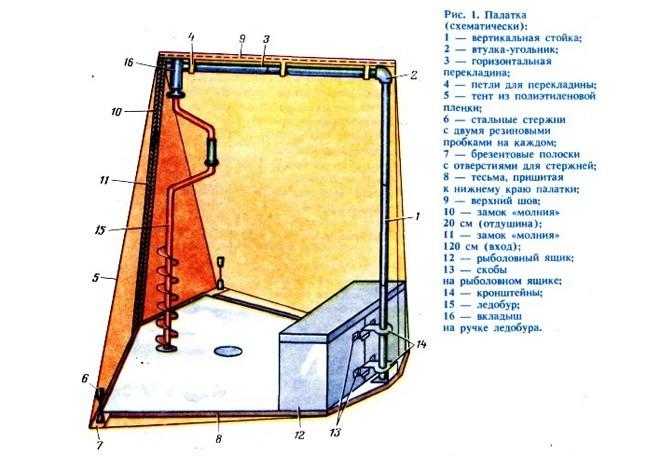 Изготовление палатки