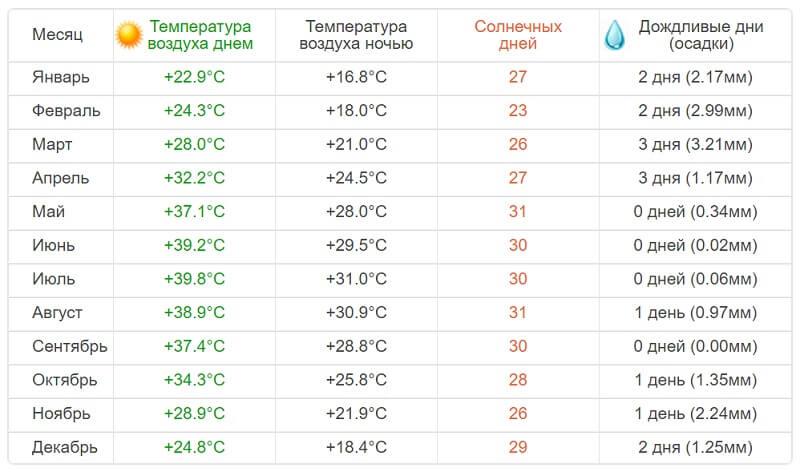 Температура в Рас-эль-Хайма
